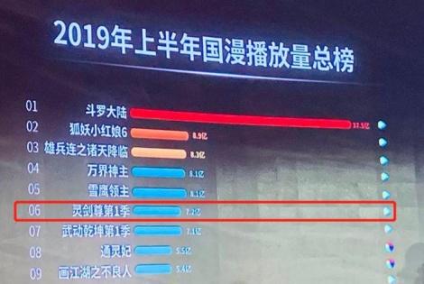 《灵剑尊》位列上半年国漫播放量总榜第六,助燃趣阅IP发展